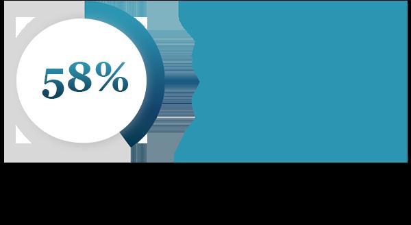 58 percent siblings repeat clients