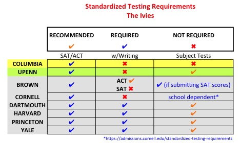 IvyLeague-StandardizedTestingReq