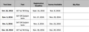 ACT & SAT testing schedule 2016