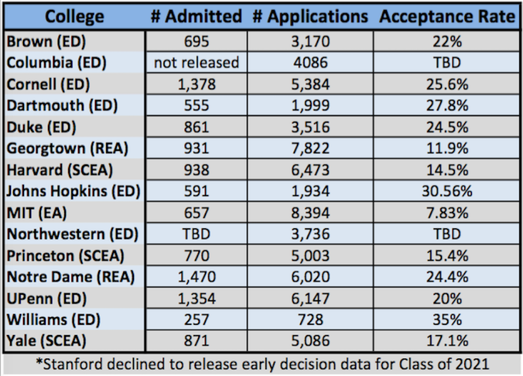 Class of 2021 Early Admissions Stats - Top Tier Admissions