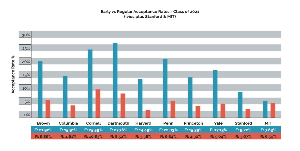 Ivy League early round & regular acceptance rates