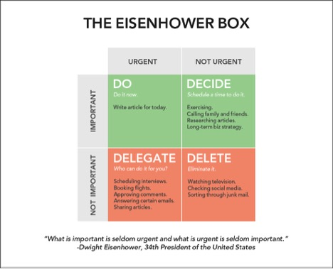 Stop Procrastinating with Eisenhower Box, Urgent-Important Matrix