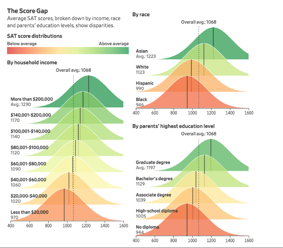 college admissions adversity score gap infographic