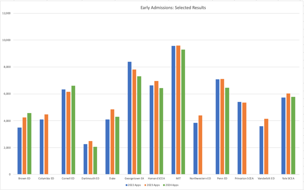 Class of 2024 Early Admissions Selected Results