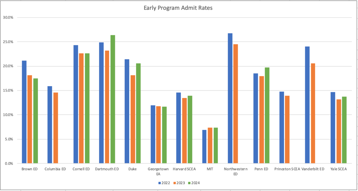 Class of 2024 Early Program Admit Rates