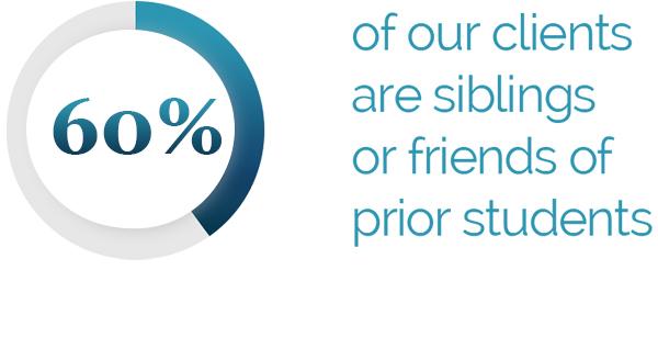 tta statistics 60 percent siblings