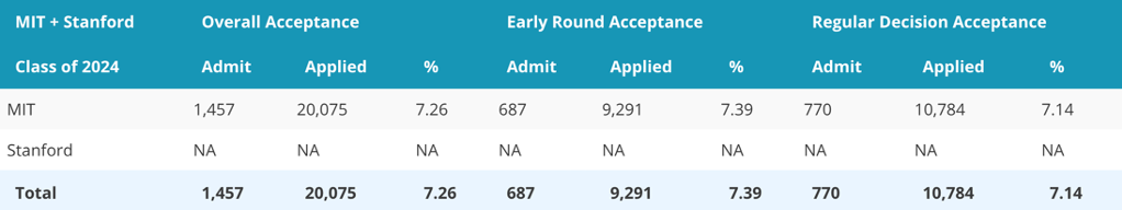 MIT Stanford 2024 Admissions Results