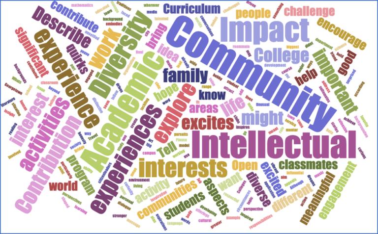 common app essay prompts & your voice