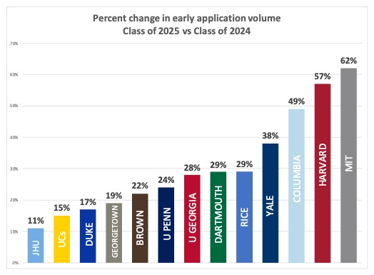 Early Application Volume - Class of 2025 vs 2024